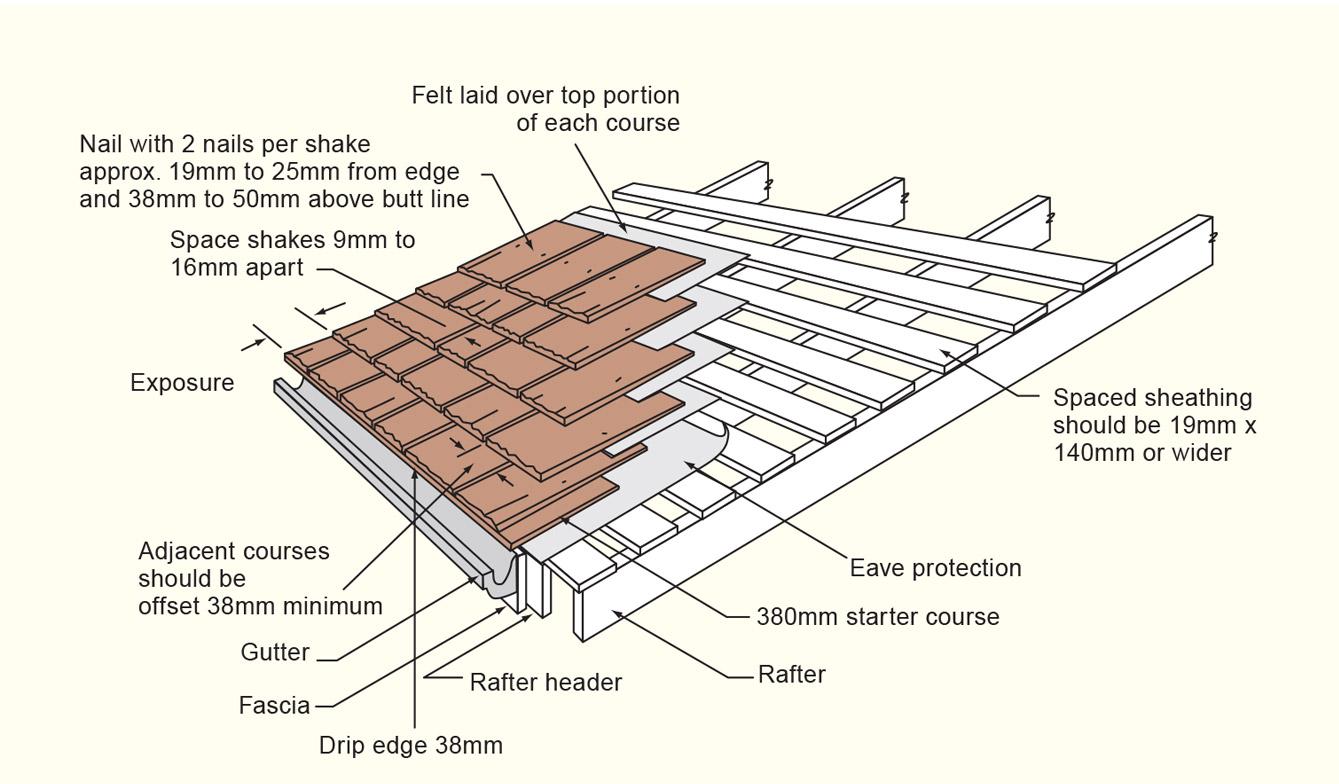 Watkins Sawmill Shake Shingle Roof Lication Instructions